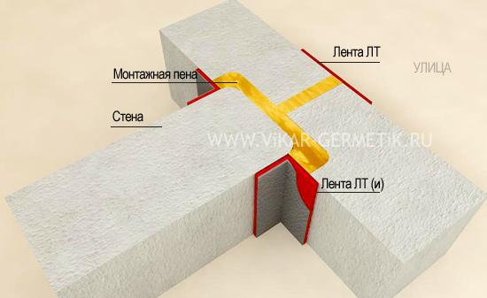 Клей для герметизации швов ткани