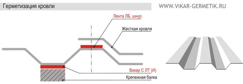 Герметизация стыков бетонных колец